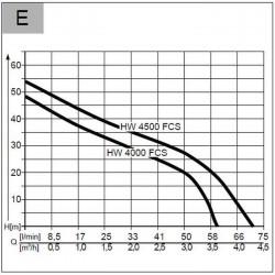 Kosiarka spalinowa 46.8 SP-A highline